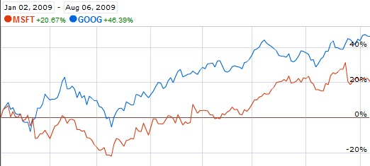 Google and Microsoft Stock Chart from Jan 02, 2009 through Aug 6, 2009